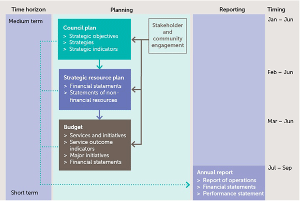 Planning and accountability framework