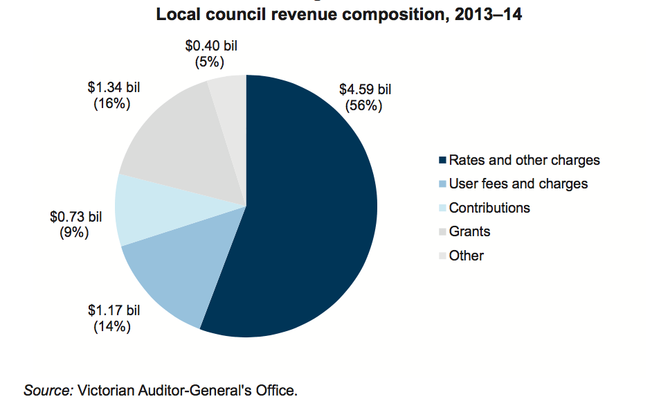4A - Local council revenue composition, 2013-14