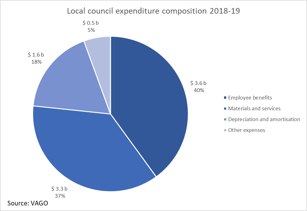 Local-council-expenditure-composition-2018-19
