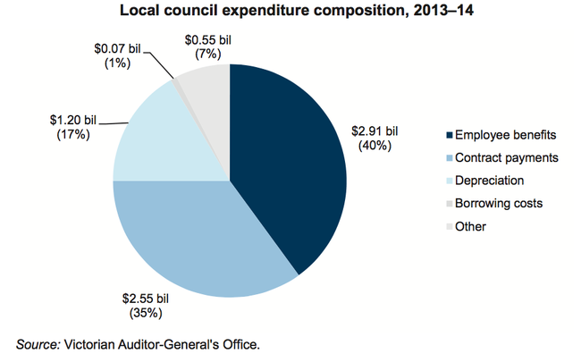 4A Local council revenue composition, 2013-14